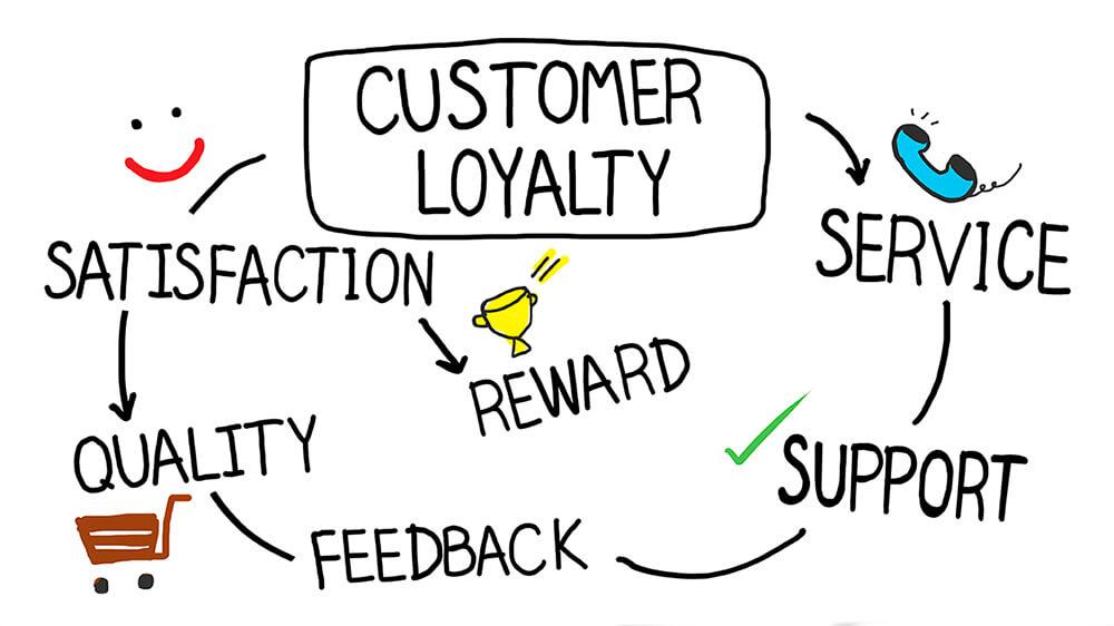 La ricetta per assicurarsi il ritorno dei clienti e la loro fidelizzazione